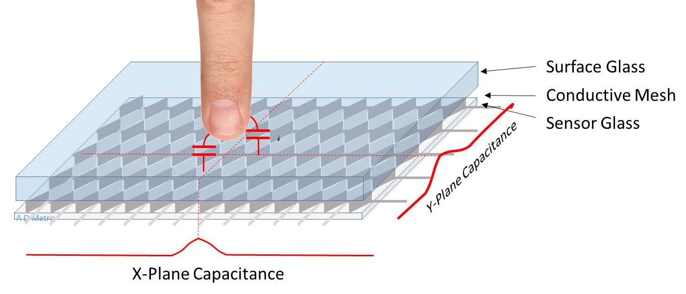 Projected Capacitive