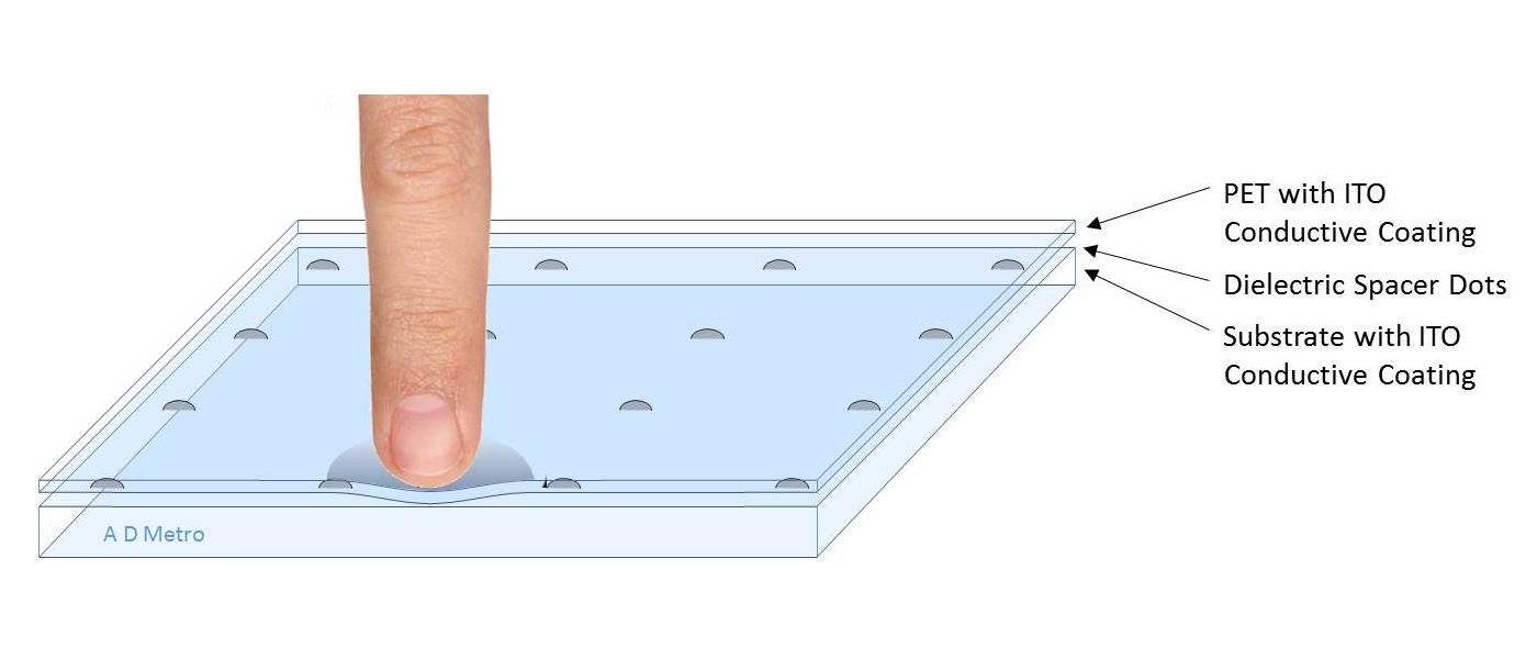 Waterproof Touchscreens
