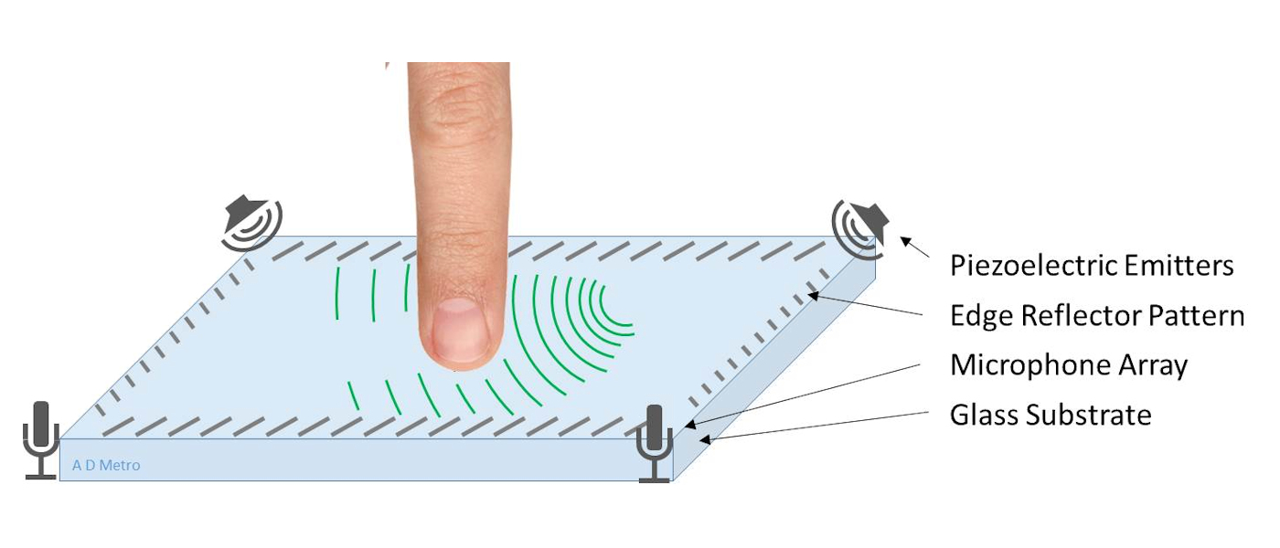 SAW Touch Screens